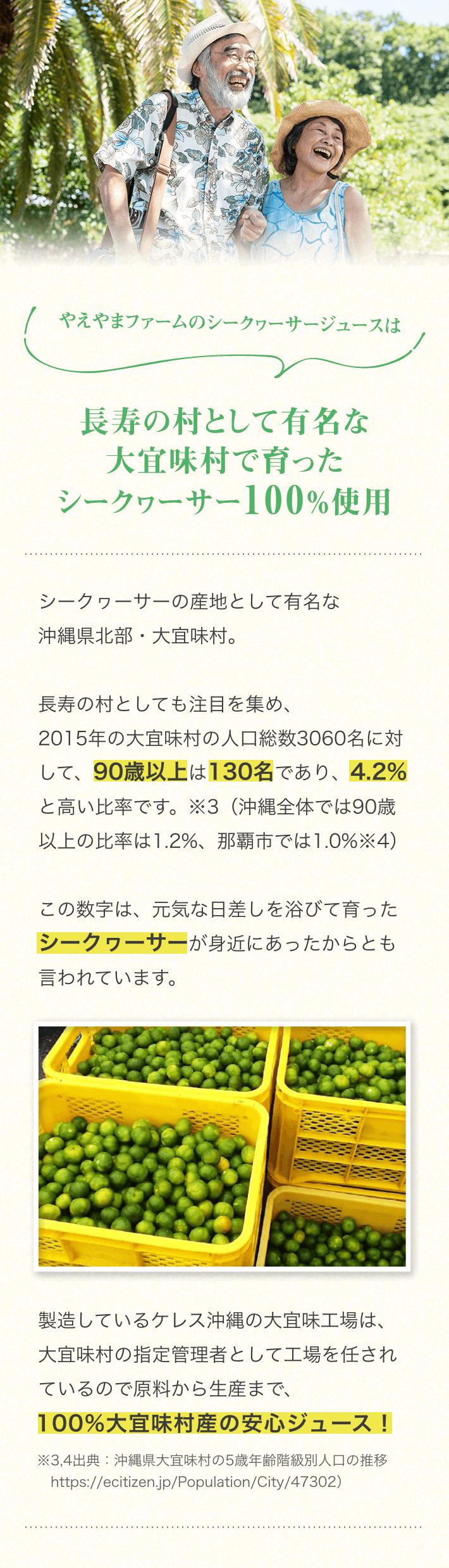 やえやまファームのシークヮーサージュースは長寿の村として有名な大宜味村で育ったシークヮーサーを100%使用 シークヮーサーの産地として有名な沖縄県北部・大宜味村。長寿の村としても注目を集め、2015年の大宜味村の人口総数3060名に対して、90歳以上は130名であり、4.2%と高い比率です。※3(沖縄全体では90歳以上の比率は1.2%、那覇市では1.0%。※4)この数字は、元気な日差しを浴びて育ったシークヮーサーが身近にあったからとも言われています。製造しているケレス沖縄の大宜見工場は、大宜味村の指定管理者として工場を任されているので、原料から生産まで100%大宜味村産の安心ジュース!※3,4出典:沖縄県大宜味村の5歳年齢階級別人口の推移(https://ecitizen.jp/Population/City/47302)